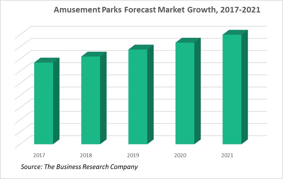 Amusement Parks Global Market Report 2018